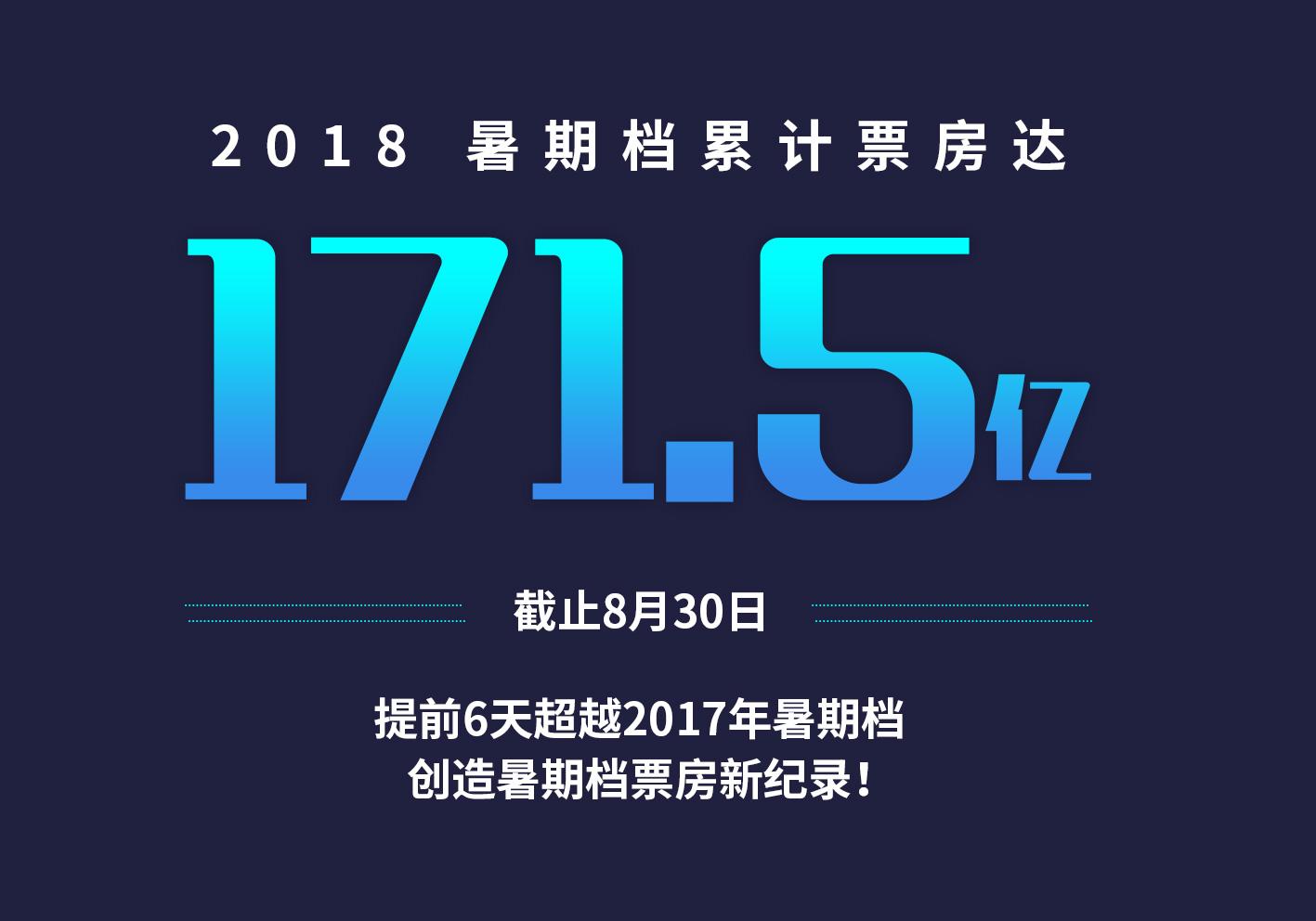 2018全面开花,瑞云助力暑期档创新高